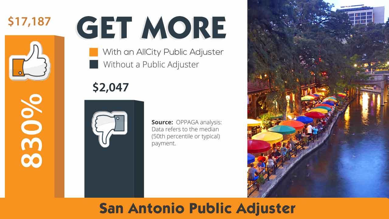 San Antonio Public Adjuster - AllCity Adjusting
