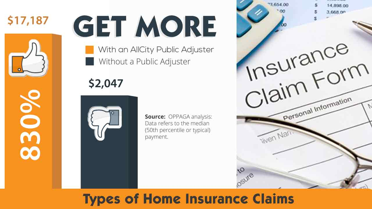 Insurance Claim Process Featured Image